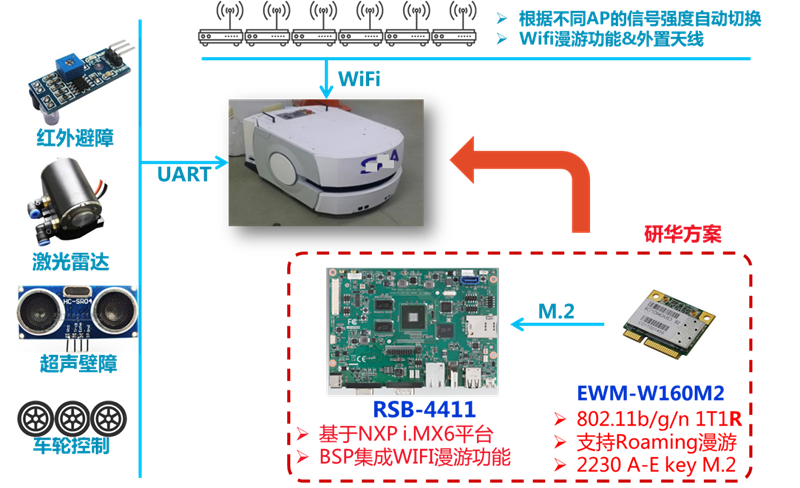 ARM嵌入式主板 RSB-4411 在仓储AGV的应用案例