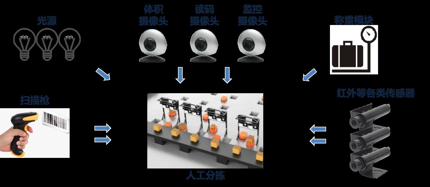 EPC-B2281精简型工控机在物流分拣台的应用