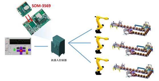 研华COM产品在工业机器人行业的应用