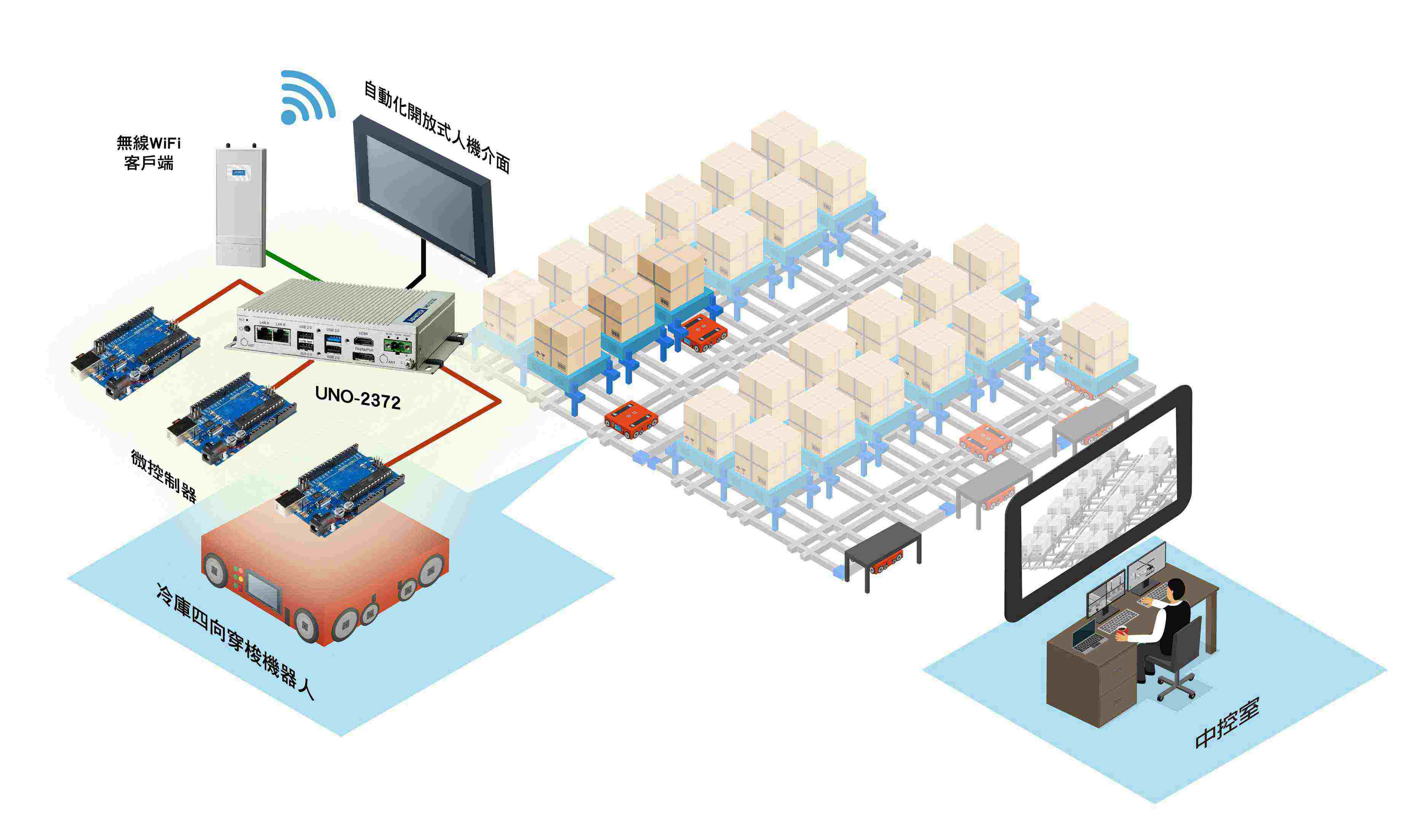 以小尺寸、高稳定的UNO-2372G确保冷冻库专用四向穿梭机器人之可靠运行