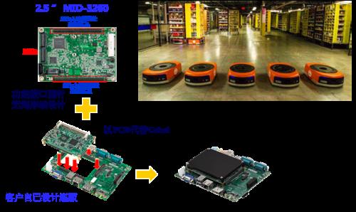 2.5寸嵌入式主板 MIO-3260在仓储AGV的应用