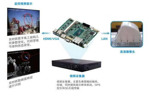 研华Core i 超低功耗宽温3.5寸主板,用于高铁受电弓视频监控