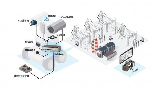 高效能UNO-2000系列嵌入式计算机让变电站巡检机器人之功能得以淋漓尽致发挥