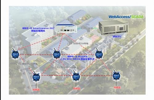 研华物联网无线数据采集解决方案,轻松掌控大型厂区环境监测