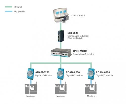 研华智能工厂设备改造升级解决方案