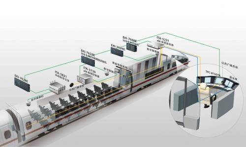 列车车辆控制系统